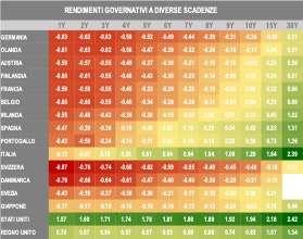 I mercati privati: il rendimento quando il rendimento non c'è?